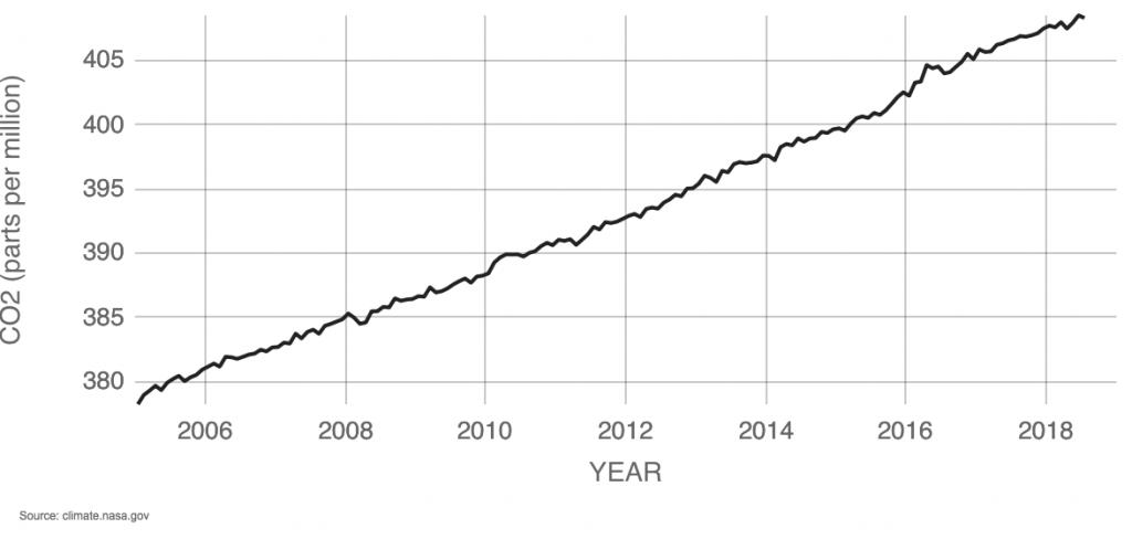 روند افزایش دی اکسید کربن در جو زمین